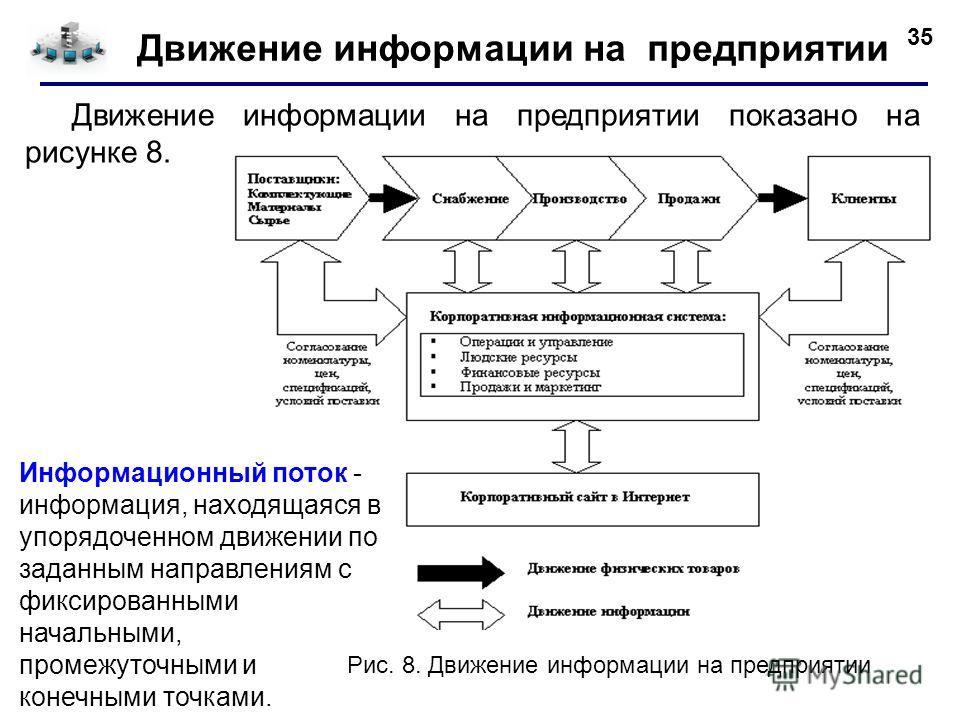 35 Движение информации на предприятии Движение информации на предприятии показано на рисунке 8. Информационный поток - информация, находящаяся в упорядоченном движении по заданным направлениям с фиксированными начальными, промежуточными и конечными т