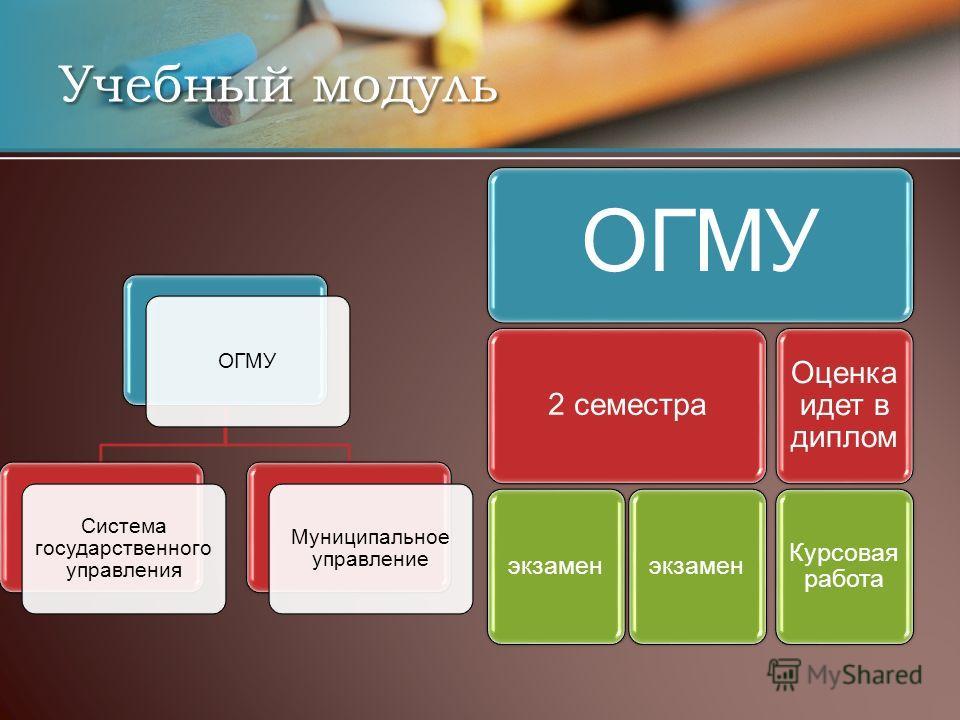ОГМУ Система государственного управления Муниципальное управление ОГМУ 2 семестра экзамен Оценка идет в диплом Курсовая работа Учебный модуль
