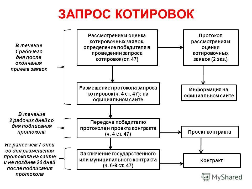 ЗАПРОС КОТИРОВОК Рассмотрение и оценка котировочных заявок, определение победителя в проведении запроса котировок (ст. 47) Размещение протокола запроса котировок (ч. 4 ст. 47): на официальном сайте Протокол рассмотрения и оценки котировочных заявок (