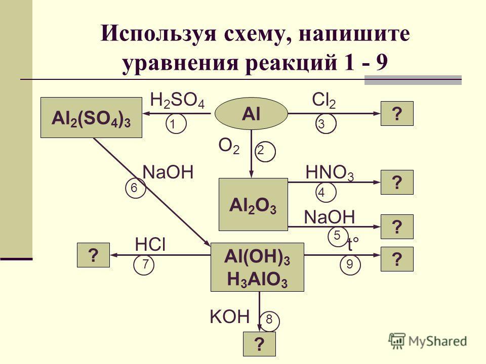 Используя схему, напишите уравнения реакций 1 - 9 H 2 SO 4 Cl 2 1 3 O 2 2 NaOH HNO 3 6 4 NaOH HCl 5 t° 7 9 KOH 8 Al Al 2 O 3 Al 2 (SO 4 ) 3 ? ? ? ? ? Al(OH) 3 H 3 AlO 3 ?