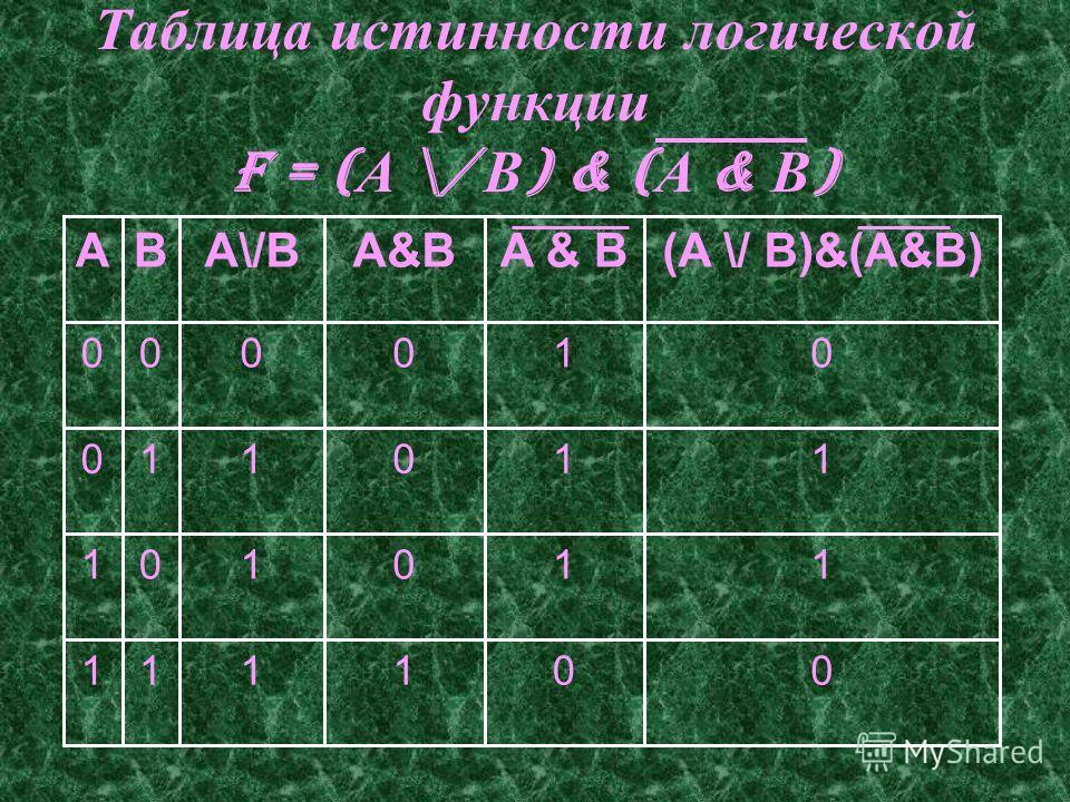 Таблица истинности логической функции F = ( А \/ В ) & ( А & В ) 001111 110101 110110 010000 (A \/ B)&(A&B)A & B A\/BBA