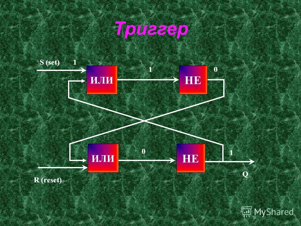 Триггер ИЛИ НЕ ИЛИ S (set)1 1 R (reset) 0 0 1 Q