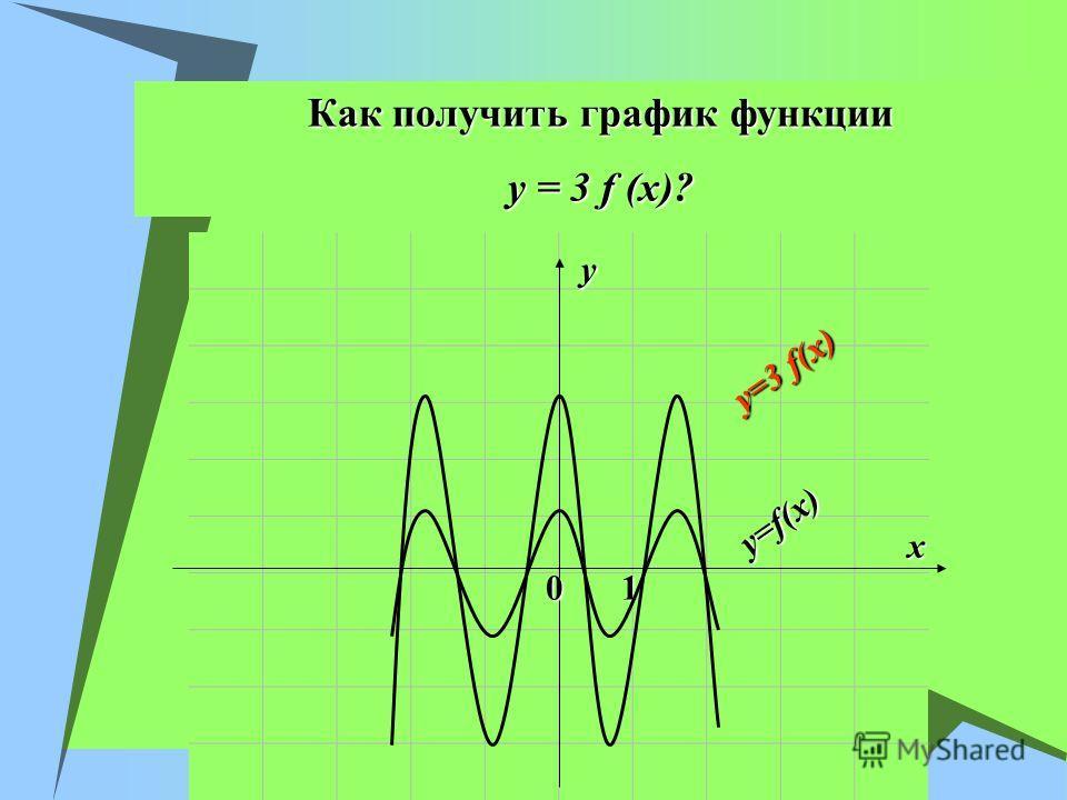 Как получить график функции y = 3 f (x)? x y 01 y=f(x) y=3 f(x)