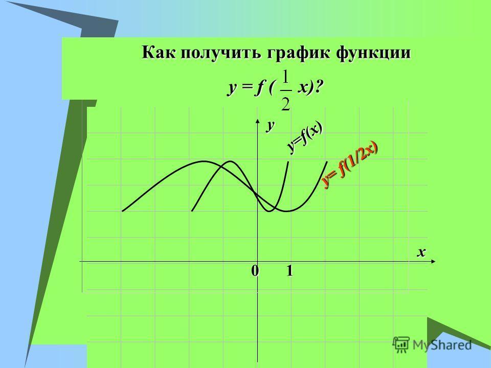 x y 01 y=f(x) y= f(1/2x) Как получить график функции y = f ( x)?
