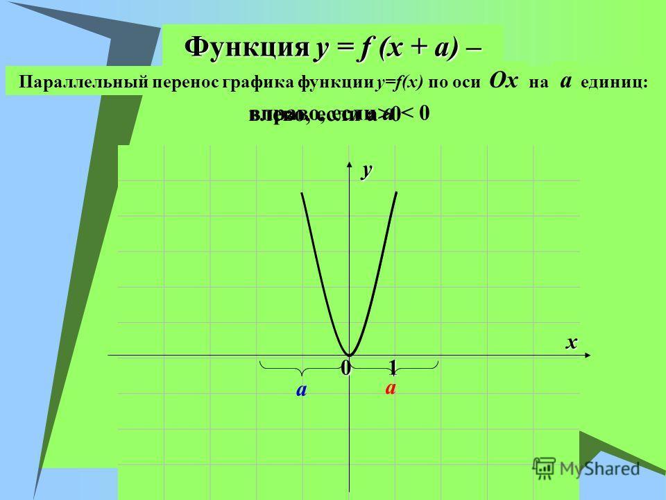 Функция y = f (x + a) – вправо, если a < 0 влево, если a>0 x y 01 Параллельный перенос графика функции y=f(x) по оси OxOx на a единиц: a a