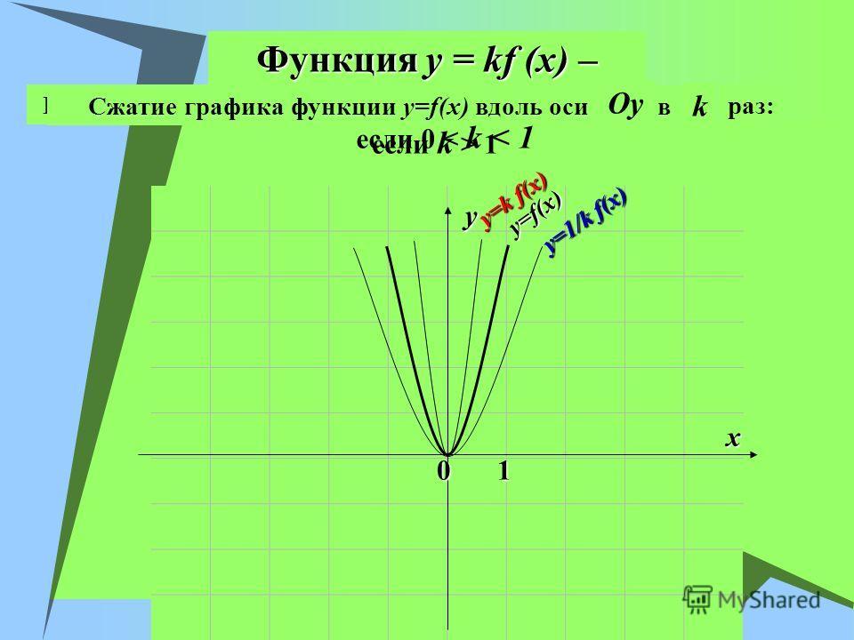 Функция y = kf (x) – если k > 1 x y 01 Растяжение графика функции y=f(x) вдоль оси OyOy в k раз: Сжатие графика функции y=f(x) вдоль оси OyOy если 0 < k < 1 y=f(x) y=1/k f(x) y=k f(x)