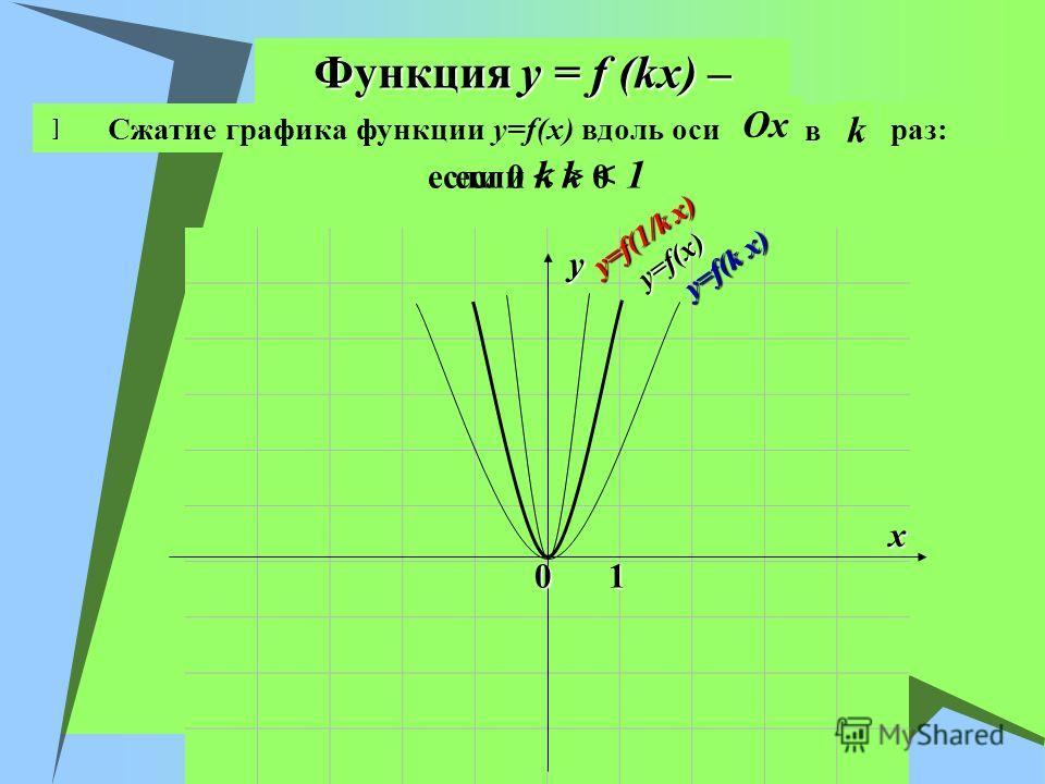 Функция y = f (kx) – если k > 0 x y 01 Растяжение графика функции y=f(x) вдоль оси OxOx в k раз:Сжатие графика функции y=f(x) вдоль оси OxOx если 0 < k < 1 y=f(x) y=f(1/k x) y=f(k x)