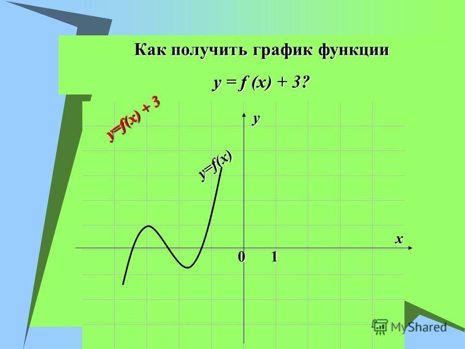 Как получить график функции y = f (x) + 3? x y 01 y=f(x) y=f(x) + 3