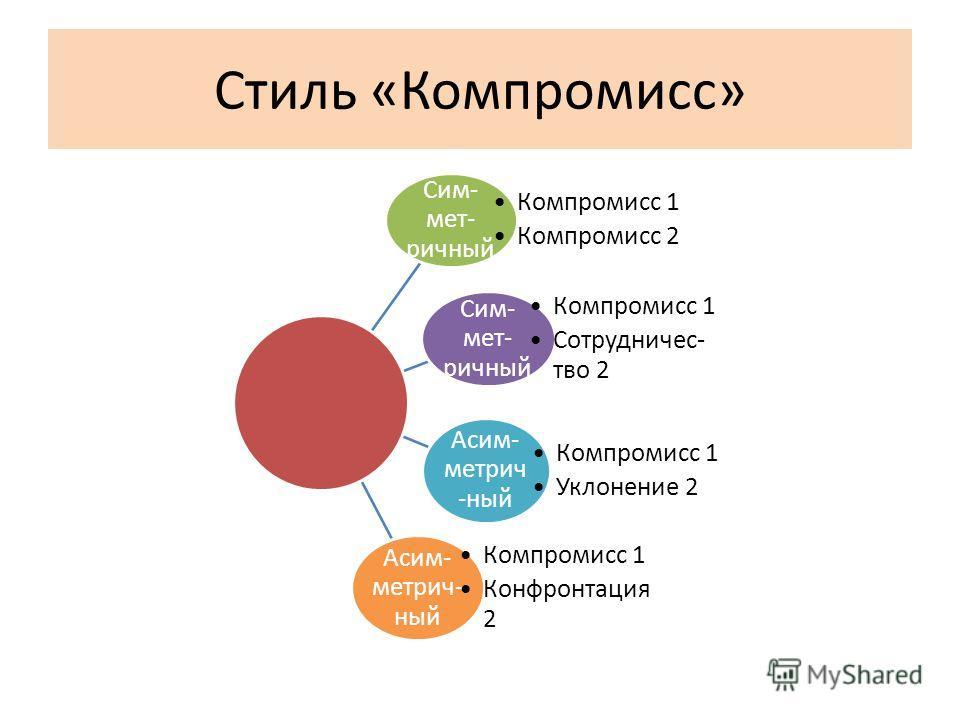 Стиль «Компромисс» Сим- мет- ричный Компромисс 1 Компромисс 2 Сим- мет- ричный Компромисс 1 Сотрудничес- тво 2 Асим- метрич -ный Компромисс 1 Уклонение 2 Асим- метрич- ный Компромисс 1 Конфронтация 2