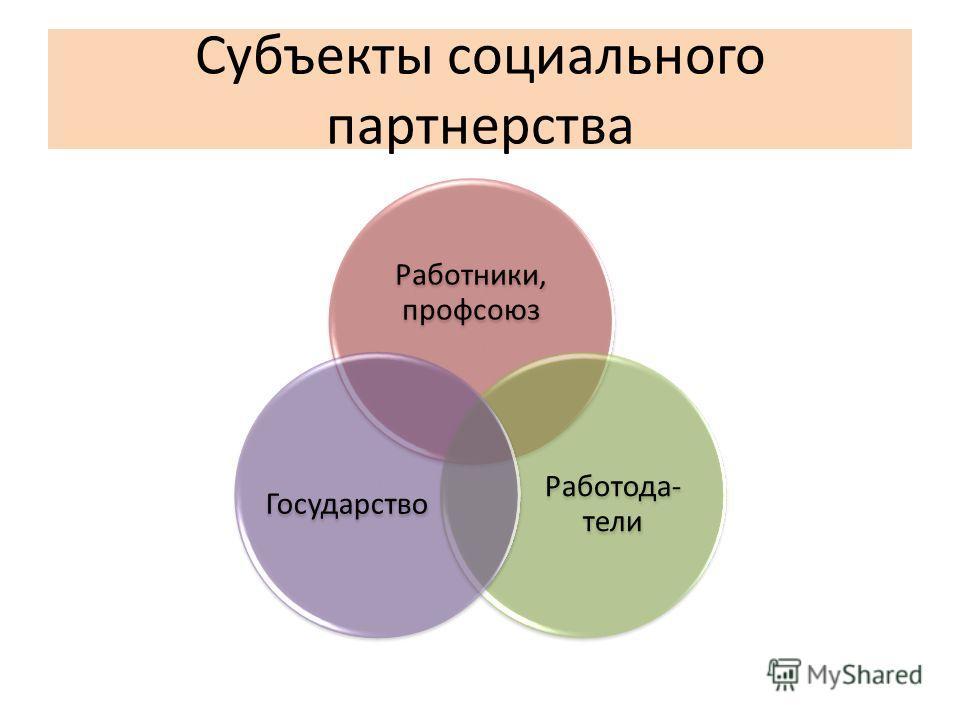 Субъекты социального партнерства Работники, профсоюз Работода- тели Государство