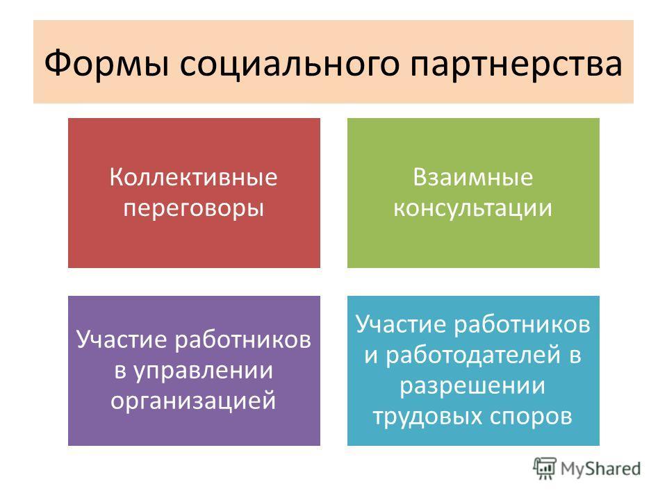 Формы социального партнерства Коллективные переговоры Взаимные консультации Участие работников в управлении организацией Участие работников и работодателей в разрешении трудовых споров