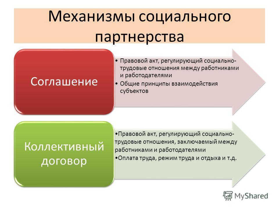 Механизмы социального партнерства Правовой акт, регулирующий социально- трудовые отношения между работниками и работодателями Общие принципы взаимодействия субъектов Соглашение Правовой акт, регулирующий социально- трудовые отношения, заключаемый меж
