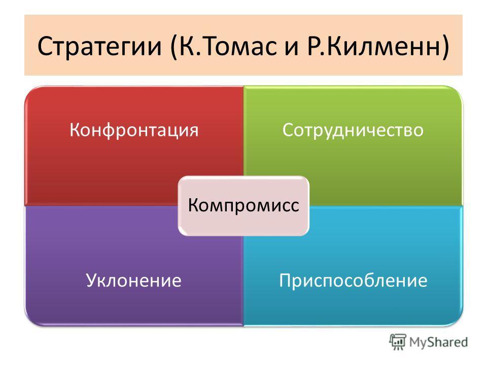 Стратегии (К.Томас и Р.Килменн) КонфронтацияСотрудничество УклонениеПриспособление Компромисс