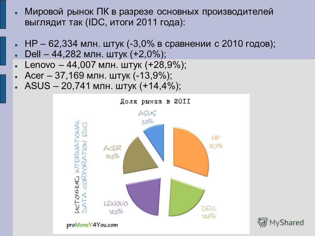 Мировой рынок ПК в разрезе основных производителей выглядит так (IDC, итоги 2011 года): HP – 62,334 млн. штук (-3,0% в сравнении с 2010 годов); Dell – 44,282 млн. штук (+2,0%); Lenovo – 44,007 млн. штук (+28,9%); Acer – 37,169 млн. штук (-13,9%); ASU