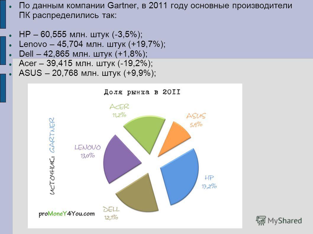 По данным компании Gartner, в 2011 году основные производители ПК распределились так: HP – 60,555 млн. штук (-3,5%); Lenovo – 45,704 млн. штук (+19,7%); Dell – 42,865 млн. штук (+1,8%); Acer – 39,415 млн. штук (-19,2%); ASUS – 20,768 млн. штук (+9,9%