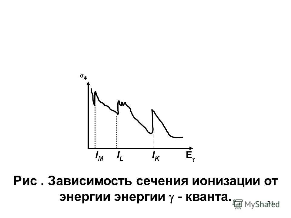 21 ф I M I L I K E Рис. Зависимость сечения ионизации от энергии энергии - кванта.