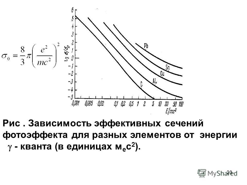 23 Рис. Зависимость эффективных сечений фотоэффекта для разных элементов от энергии - кванта (в единицах м е с 2 ).