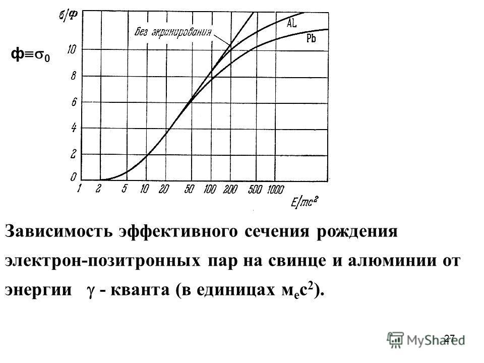27 Зависимость эффективного сечения рождения электрон-позитронных пар на свинце и алюминии от энергии - кванта (в единицах м е с 2 ). ф 0