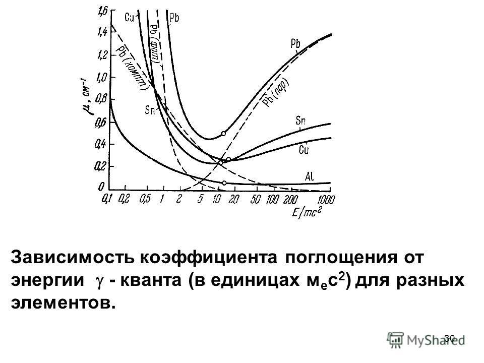 30 Зависимость коэффициента поглощения от энергии - кванта (в единицах м е с 2 ) для разных элементов.