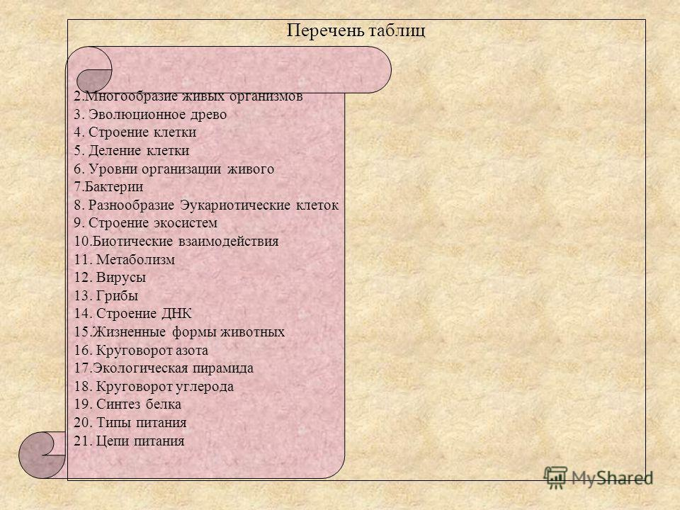 Перечень таблиц 2.Многообразие живых организмов 3. Эволюционное древо 4. Строение клетки 5. Деление клетки 6. Уровни организации живого 7.Бактерии 8. Разнообразие Эукариотические клеток 9. Строение экосистем 10.Биотические взаимодействия 11. Метаболи