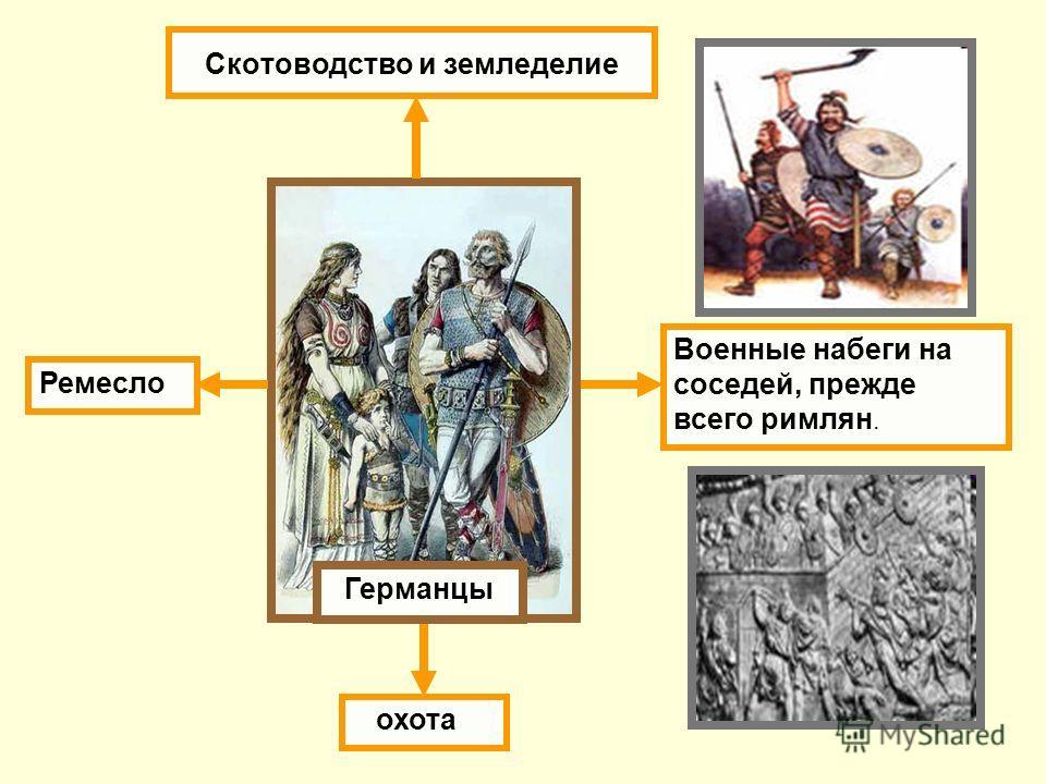 Скотоводство и земледелие охота Военные набеги на соседей, прежде всего римлян. Германцы Ремесло