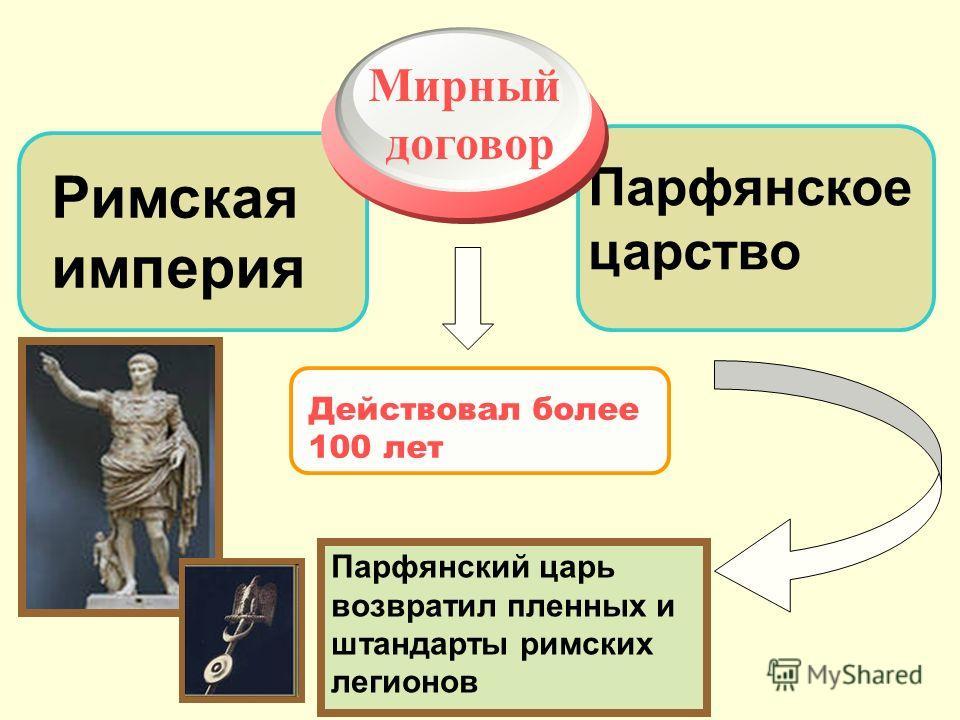 Парфянское царство Римская империя Мирный договор Действовал более 100 лет Парфянский царь возвратил пленных и штандарты римских легионов