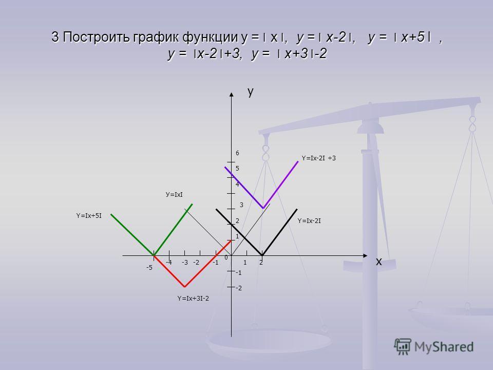 3 Построить график функции у = ׀х ׀, у = ׀х-2 ׀, у = ׀ х+5 I, у = ׀х-2 ׀+3, у = ׀ х+3 ׀-2 y x У=IxI 12-3-4 1 -2 2 3 0 -5 4 5 6 -2 Y=Ix+3I-2 Y=Ix-2I Y=Ix+5I Y=Ix-2I +3