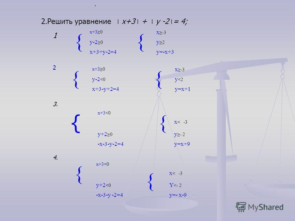 2.Решить уравнение ׀ х+3 ׀ + ׀ у -2 ׀ = 4;. { x+30 { x-3 y-20 y2 x+3+y-2=4y=-x+3 2 { x+30 { x-3 y-2
