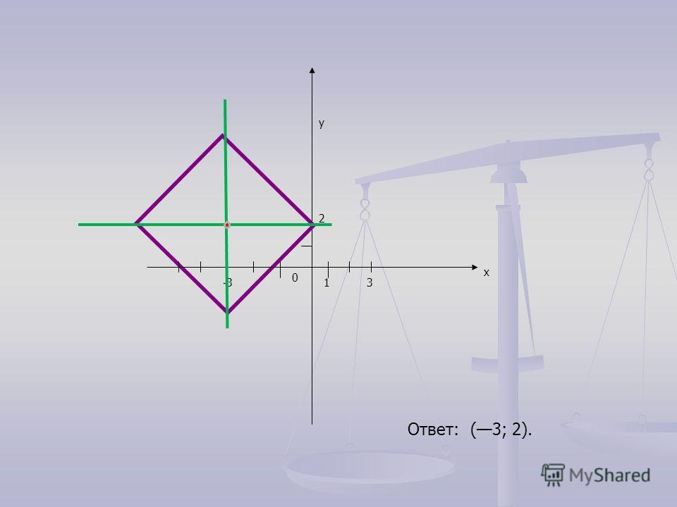 -3-33 2 x y 0 1 Ответ: (3; 2).