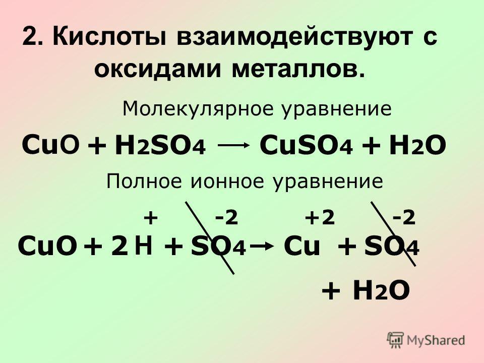 2. Кислоты взаимодействуют с оксидами металлов. Молекулярное уравнение СuOСuO +Н2ОН2ОН2SО4Н2SО4 CuSО 4 + Полное ионное уравнение SО4SО4 CuО+ H +SО4SО4 Cu+ +H2OH2O +-2+2-2 2