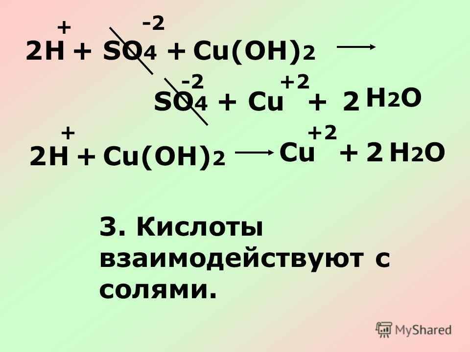 SO 4 HCu(OH) 2 ++ + + -2 +2 2 2SO 4 CuCu+ H2OH2O HCu(OH) 2 + ++2 2 2CuCu+H2OH2O 3. Кислоты взаимодействуют с солями.