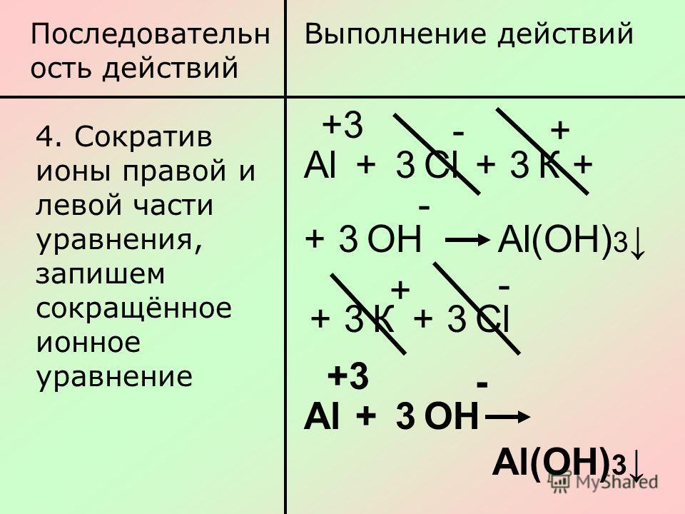 Последовательн ость действий Выполнение действий 4. Сократив ионы правой и левой части уравнения, запишем сокращённое ионное уравнение АlАl +3 +СlСl3 - +К3+ + 3+ОН - Аl(ОН) 3 +3К+ + 3СlСl - АlАl +3 +3ОН - Аl(ОН) 3