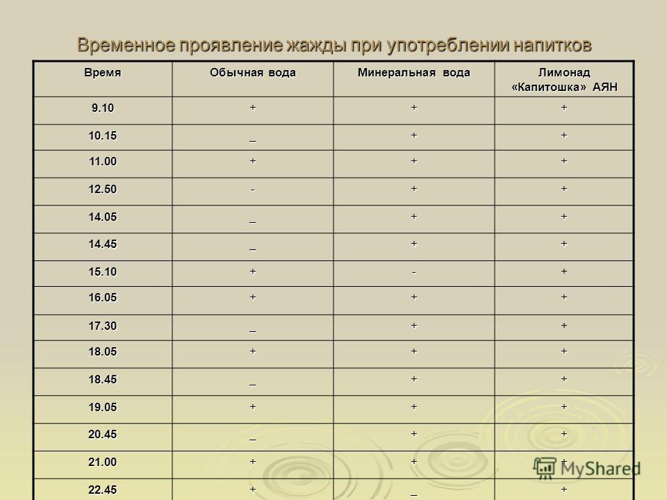 Временное проявление жажды при употреблении напитков Время Обычная вода Минеральная вода Лимонад «Капитошка» АЯН 9.10+++ 10.15_++ 11.00+++ 12.50-++ 14.05_++ 14.45_++ 15.10+-+ 16.05+++ 17.30_++ 18.05+++ 18.45_++ 19.05+++ 20.45_++ 21.00+++ 22.45+_+
