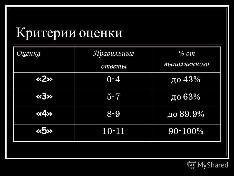 Критерии оценки ОценкаПравильные ответы % от выполненного «2» 0-4до 43% «3» 5-7до 63% «4» 8-9до 89.9% «5» 10-1190-100%