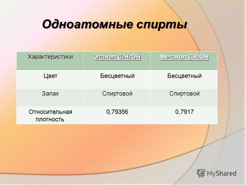 Одноатомные спирты Характеристики Этанол С 2 Н 5 ОН Метанол СН 3 ОН ЦветБесцветныйБесцветный ЗапахСпиртовойСпиртовой Относительная плотность 0,793560,7917