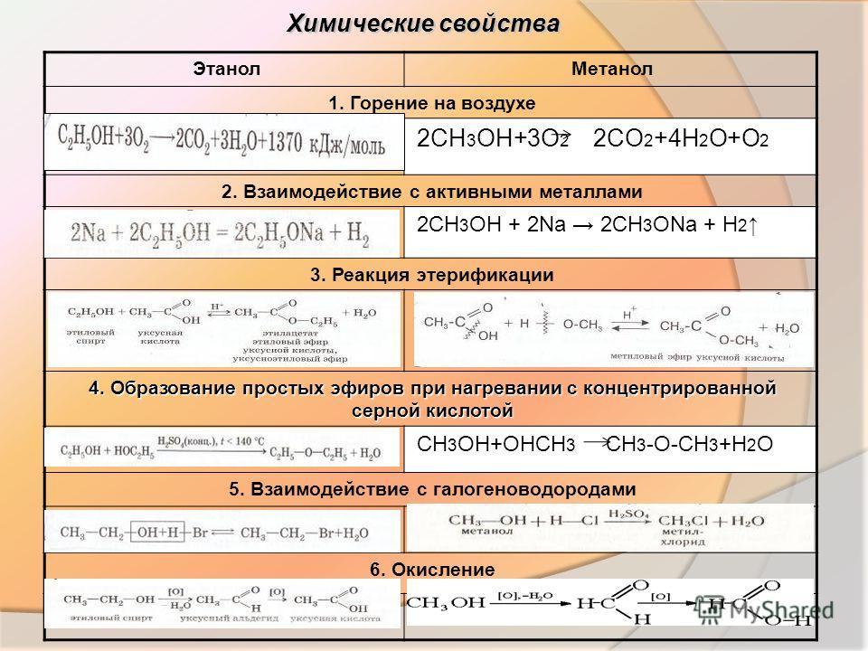 Химические свойства ЭтанолМетанол 1. Горение на воздухе 2CH 3 OH+3O 2 2CO 2 +4H 2 O+O 2 2. Взаимодействие с активными металлами 2CH 3 OH + 2Na 2CH 3 ONa + H 2 3. Реакция этерификации 4. Образование простых эфиров при нагревании с концентрированной се
