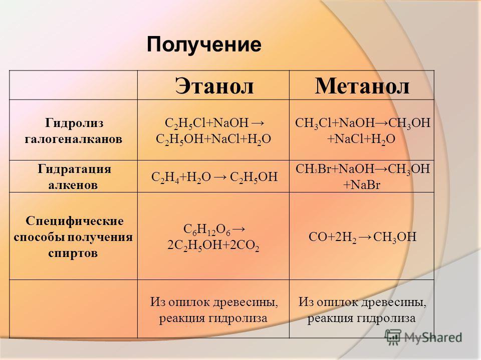 Получение ЭтанолМетанол Гидролиз галогеналканов C 2 H 5 Cl+NaOH C 2 H 5 OH+NaCl+H 2 O CH 3 Cl+NaOHCH 3 OH +NaCl+H 2 O Гидратация алкенов C 2 H 4 +H 2 O C 2 H 5 OH CH 3 Br+NaOHCH 3 OH +NaBr Специфические способы получения спиртов C 6 H 12 O 6 2C 2 H 5