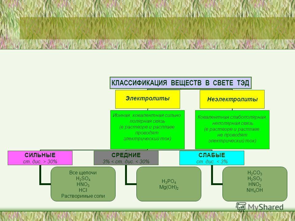 КЛАССИФИКАЦИЯ ВЕЩЕСТВ В СВЕТЕ ТЭД Электролиты Ионная, ковалентная сильно полярная связь (в растворе и расплаве проводят злектрический ток) СИЛЬНЫЕ ст. дис. > 30% Все щелочи H2SO4 HNO 3 HCl Растворимые соли СРЕДНИЕ 3% < ст. дис. < 30% H3PO4 Mg(OH) 2 С