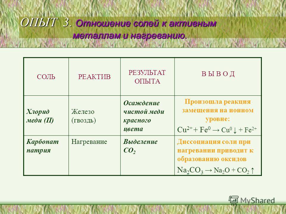 СОЛЬРЕАКТИВ РЕЗУЛЬТАТ ОПЫТА В Ы В О Д Хлорид меди (II) Железо (гвоздь) Осаждение чистой меди красного цвета Произошла реакция замещения на ионном уровне: Cu 2+ + Fe 0 Cu 0 + Fe 2+ Карбонат натрия НагреваниеВыделение СО 2 Диссоциация соли при нагреван