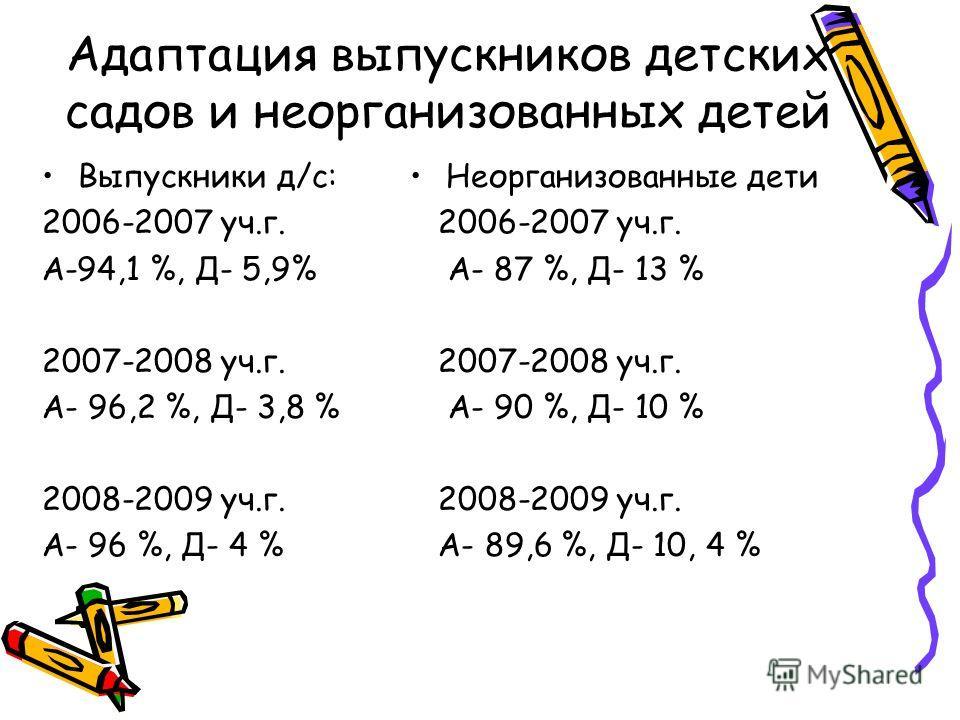 Адаптация выпускников детских садов и неорганизованных детей Выпускники д/с: 2006-2007 уч.г. А-94,1 %, Д- 5,9% 2007-2008 уч.г. А- 96,2 %, Д- 3,8 % 2008-2009 уч.г. А- 96 %, Д- 4 % Неорганизованные дети 2006-2007 уч.г. А- 87 %, Д- 13 % 2007-2008 уч.г.