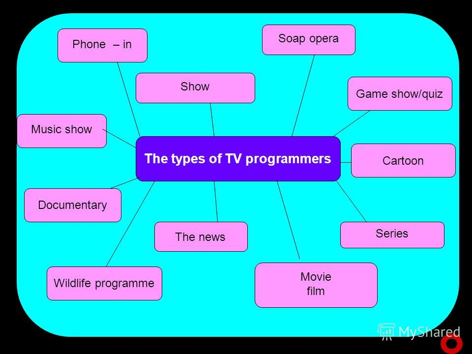 The types of TV programmers Phone – in Game show/quiz Soap opera Show Cartoon Series Movie film The news Wildlife programme Music show Documentary