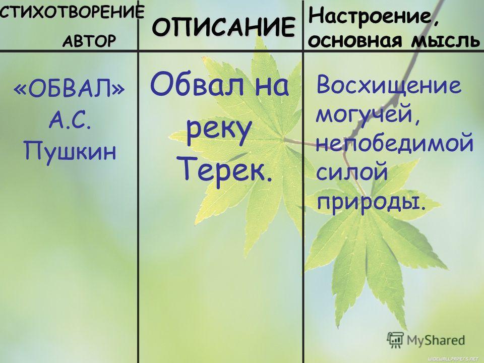 СТИХОТВОРЕНИЕ АВТОР АВТОРОПИСАНИЕ Настроение, основная мысль «ОБВАЛ» А.С. Пушкин Обвал на реку Терек. Восхищение могучей, непобедимой силой природы.