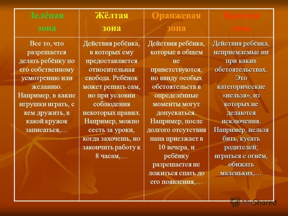 Зелёная зона Жёлтая зона Оранжевая зона Красная зона Все то, что разрешается делать ребёнку по его собственному усмотрению или желанию. Например, в какие игрушки играть, с кем дружить, в какой кружок записаться,… Действия ребёнка, в которых ему предо