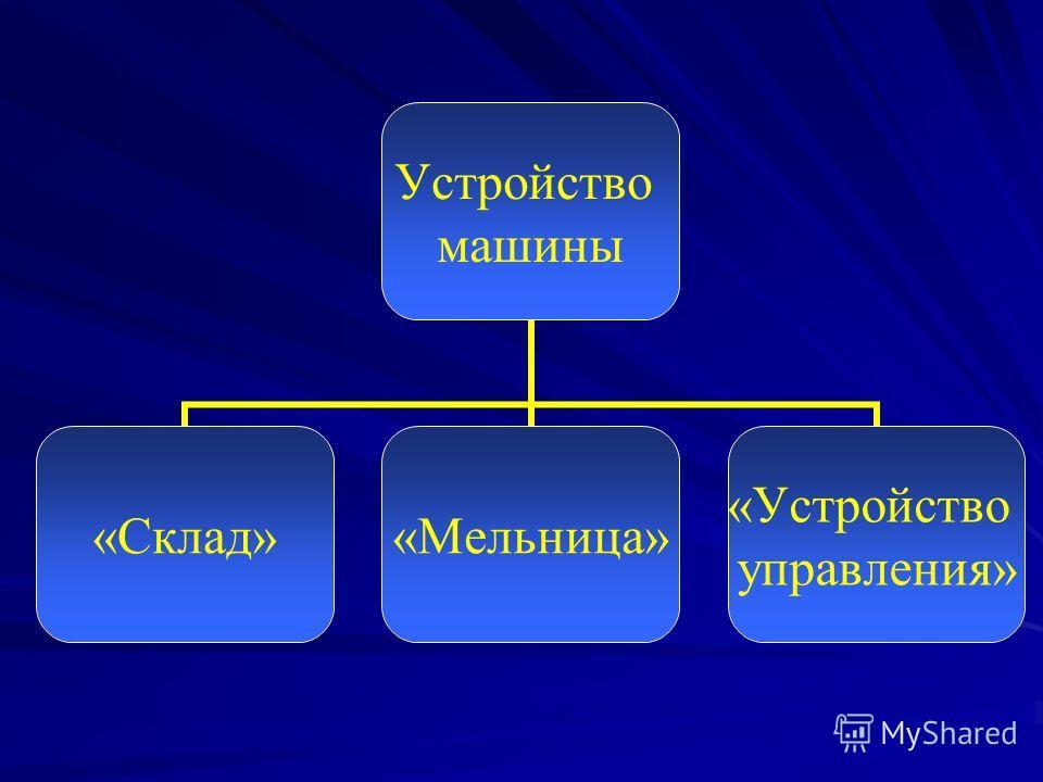 Устройство машины «Склад»«Мельница» «Устройство управления»