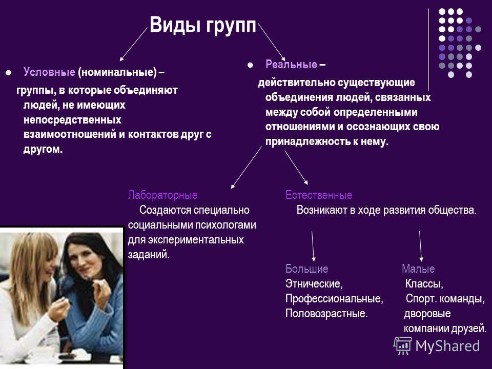 Виды групп Условные (номинальные) – группы, в которые объединяют людей, не имеющих непосредственных взаимоотношений и контактов друг с другом. Реальные – действительно существующие объединения людей, связанных между собой определенными отношениями и