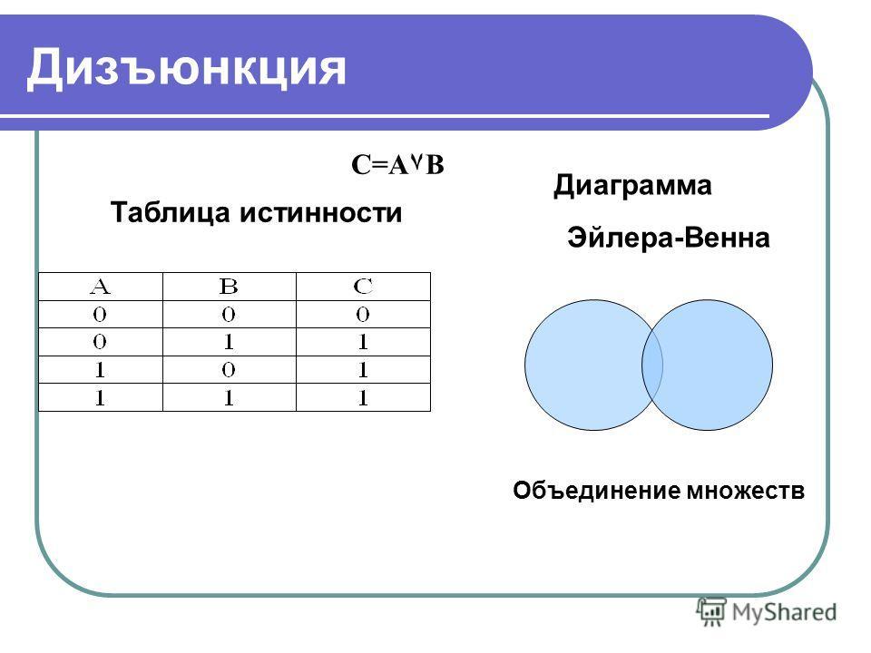 Дизъюнкция Таблица истинности Диаграмма Эйлера-Венна Объединение множеств C=A۷B
