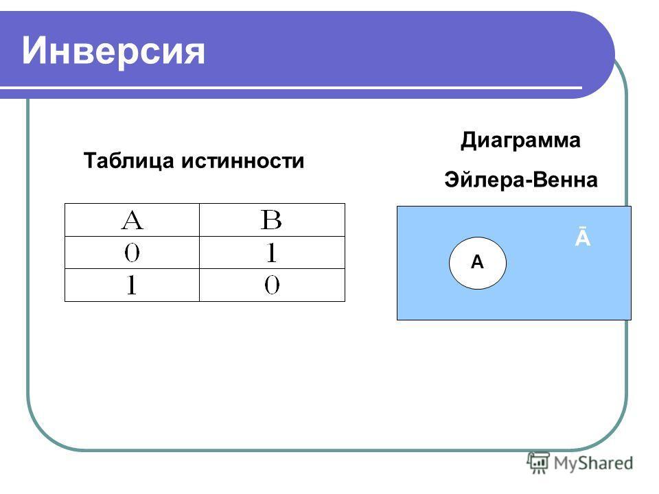 Инверсия Таблица истинности Диаграмма Эйлера-Венна А Ā