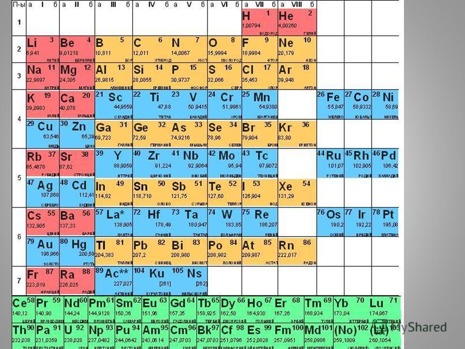 Конкурс Домашний адрес химических элементов