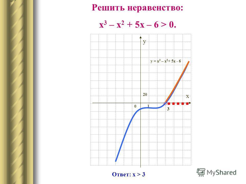 O xy1 Свойства функции: Область определения функции Множество значений функции Промежутки возрастания функции Промежутки убывания функции Точка минимума функции Точка максимума функции Наименьшее значение функции Наибольшее значение функции Нули функ