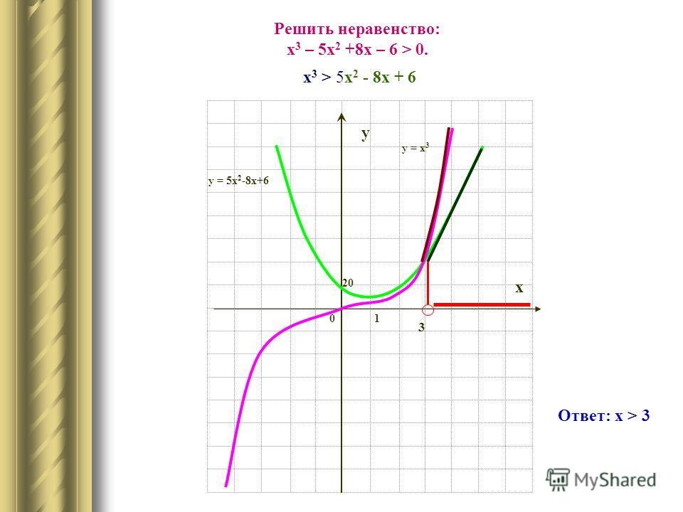х у 20 01 3 Решить неравенство: х 3 – х 2 + 5х – 6 > 0. у = х 3 – х 2 + 5х - 6 Ответ: х > 3
